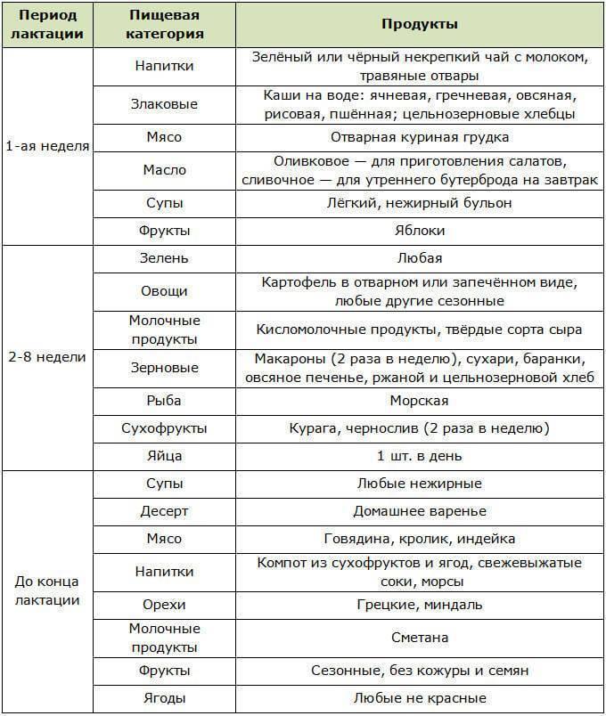 Список продуктов при кормлении грудью