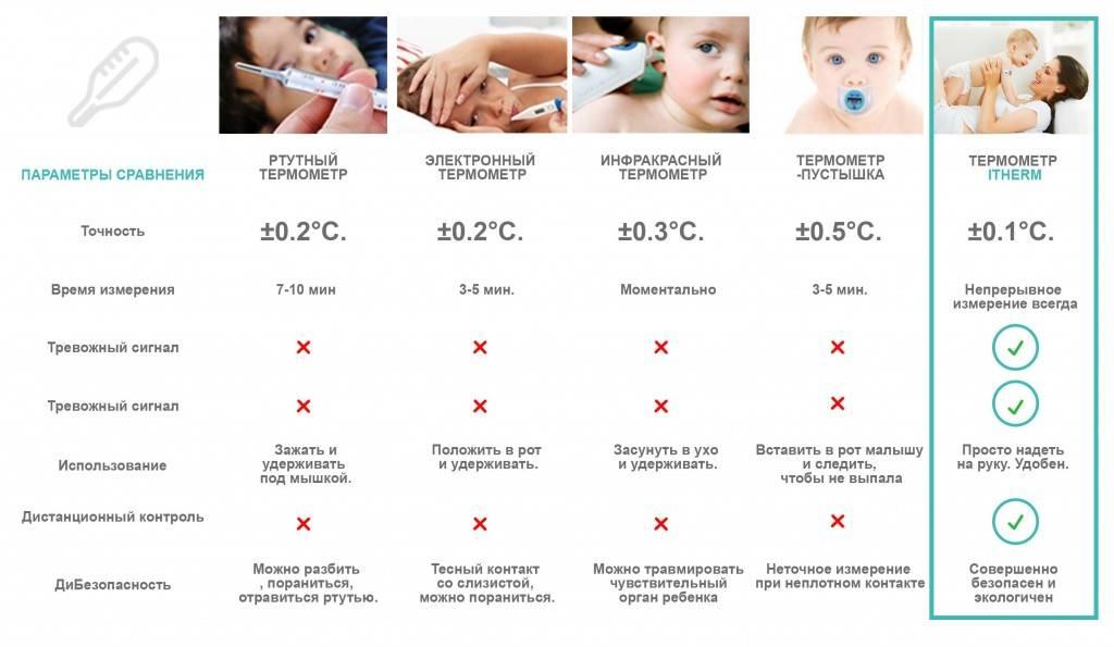 Температура у ребенка грудного возраста ─ измеряем правильно