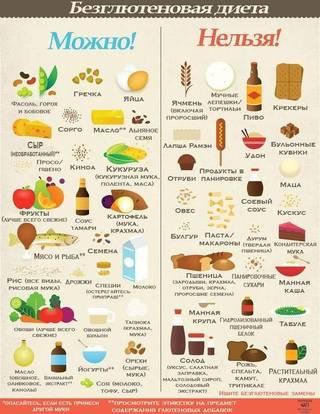Безглютеновая и безказеиновая диета (бгбк)