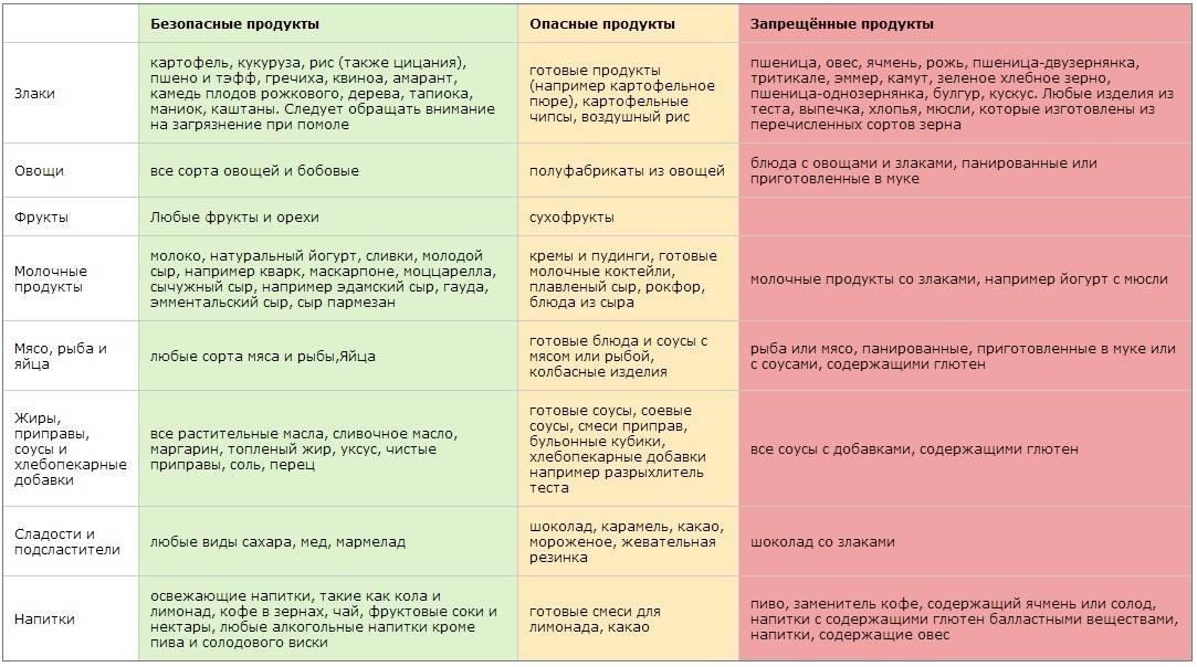 Какие продукты можно потреблять при расстройстве желудочно-кишечного тракта - medical insider