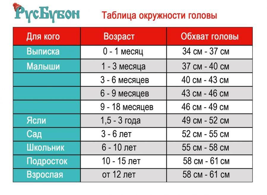 Как определить и какие бывают размеры детских шапок