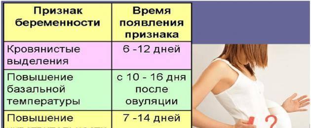 Симптомы беременности на ранних сроках до задержки месячных
