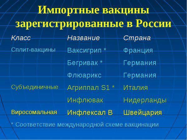Надо ли ждать импортную вакцину от гриппа или прививаться российской? - новости медицины