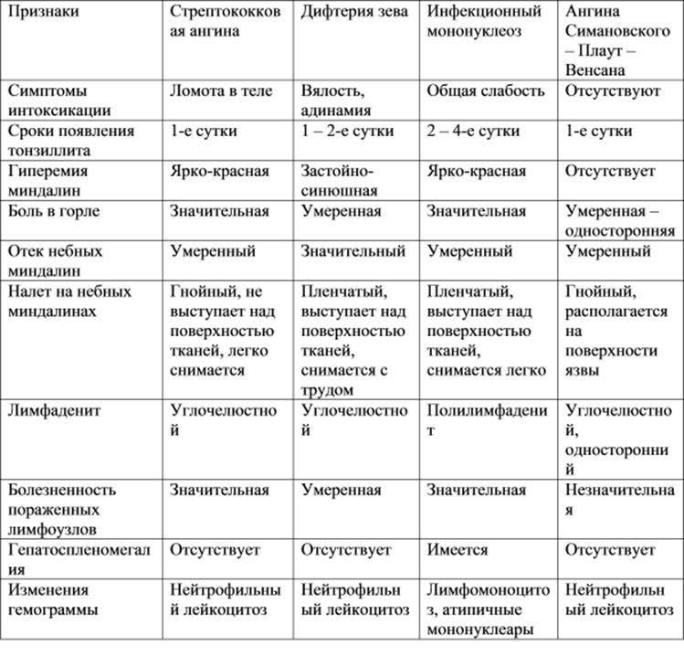 Ангина - причины, симптомы, диагностика и эффективное лечение болезни :: polismed.com
