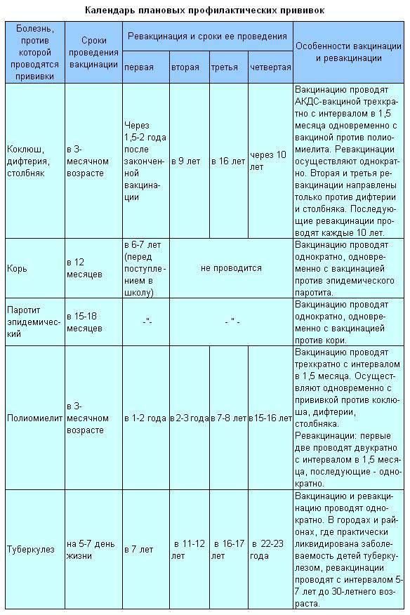 Приорикс вакцина против кори, краснухи и паротита