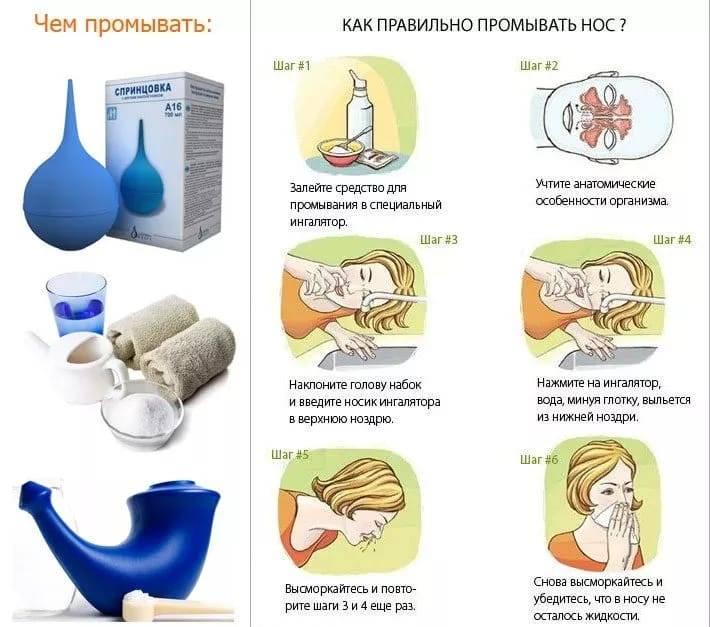 Лечение гайморита современными методами