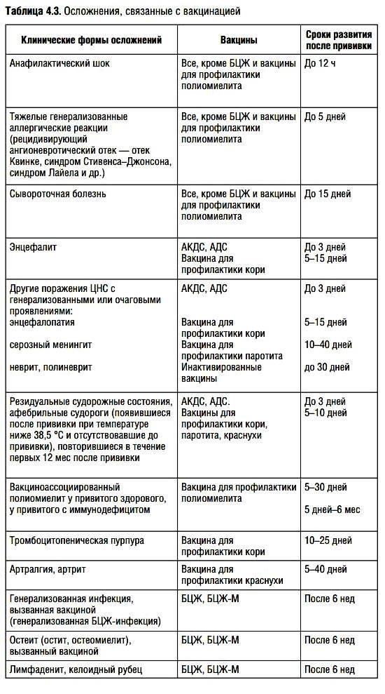 Полное руководство о прививке акдс: назначение, график, выбор вакцины, подготовка и побочные эффекты