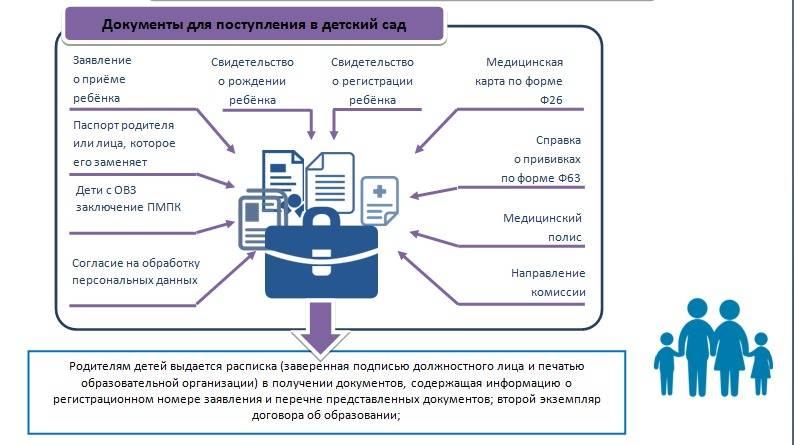 Очередь в детский сад | parent-portal.ru