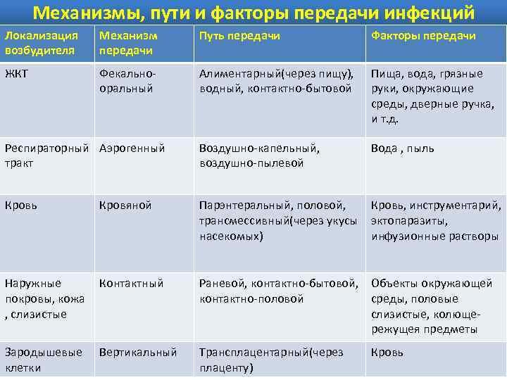 Аденовирусная инфекция у детей | компетентно о здоровье на ilive