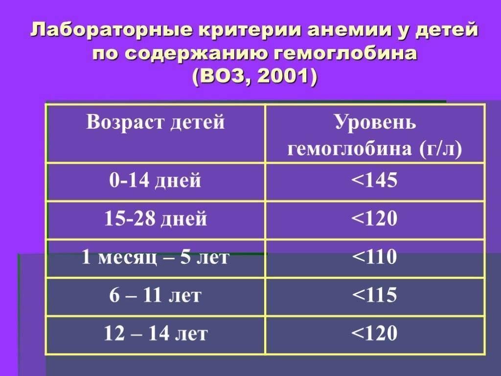Норма гемоглобина у детей до года, новорожденных, недоношенных, таблица по возрасту