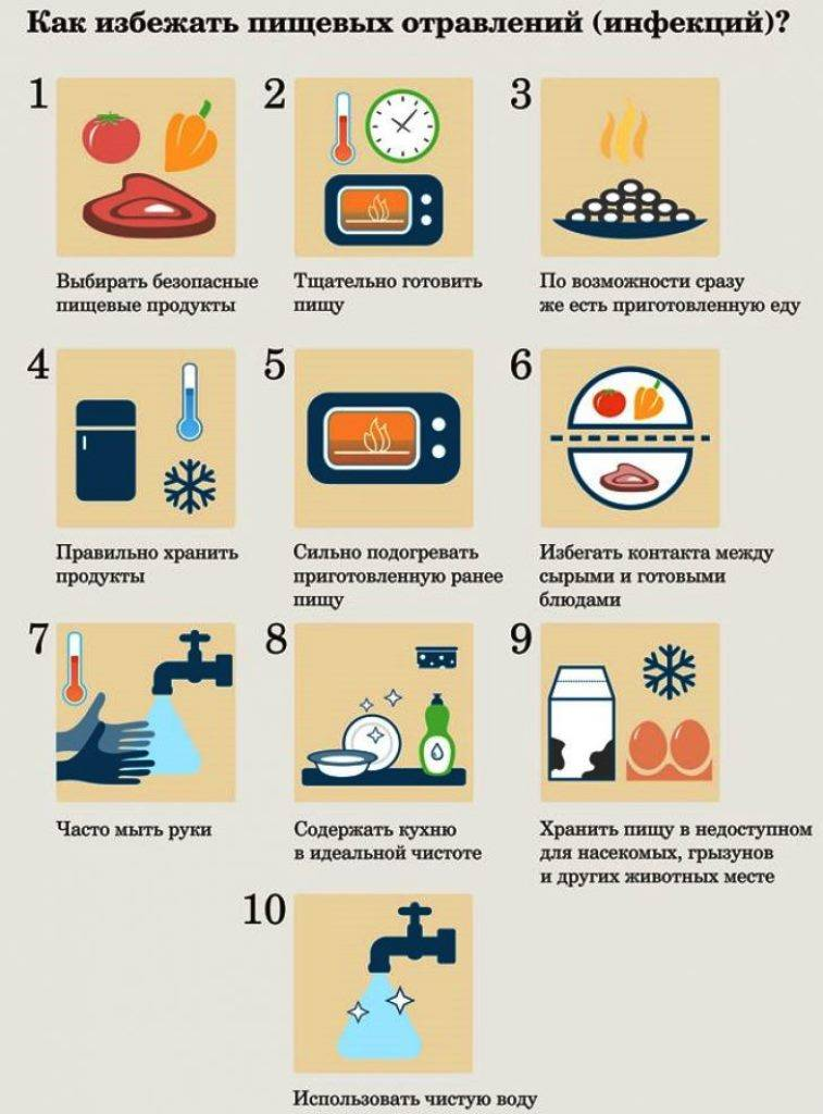 Пищевое отравление у детей: причины, симптомы, неотложная помощь - статьи для родителей