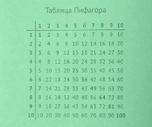 Как учить таблицу умножения: 3 игры и 5 секретов. как легко выучить таблицу умножения?