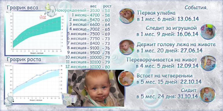 Таблица роста и веса ребенка до 1 года
