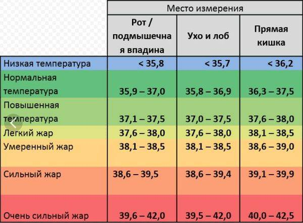 Температура 39,2 °с | ринза ®