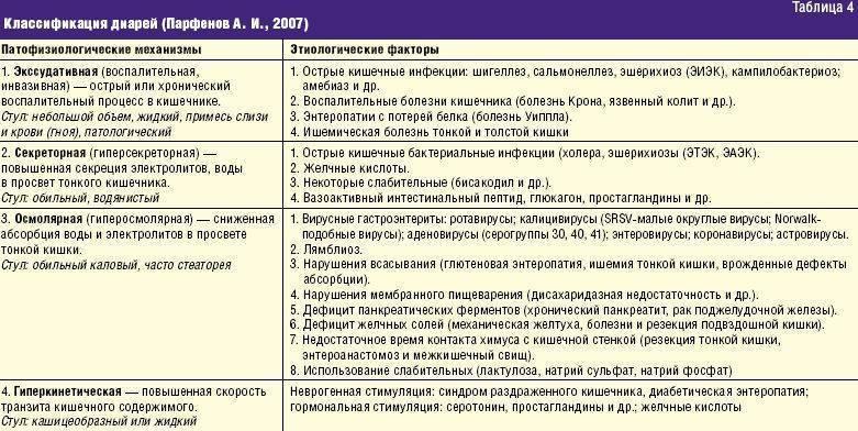 Эпиглоттит. причины, симптомы и лечение