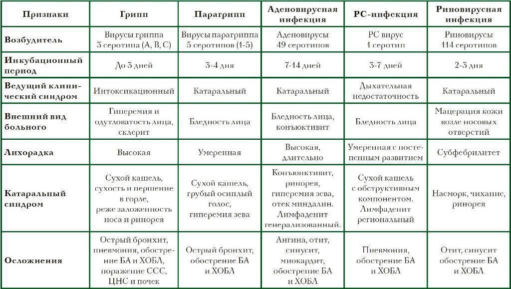 Будьте осторожны – осложнения орви - бу «вторая городская больница» г.чебоксары