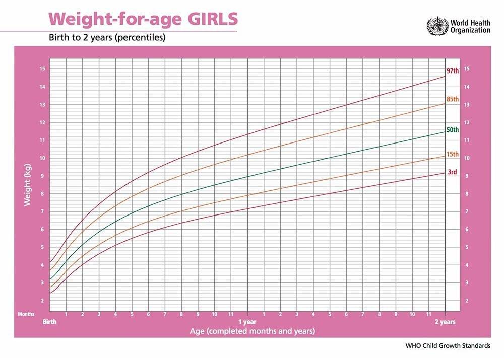 Расчет веса и роста грудничка онлайн