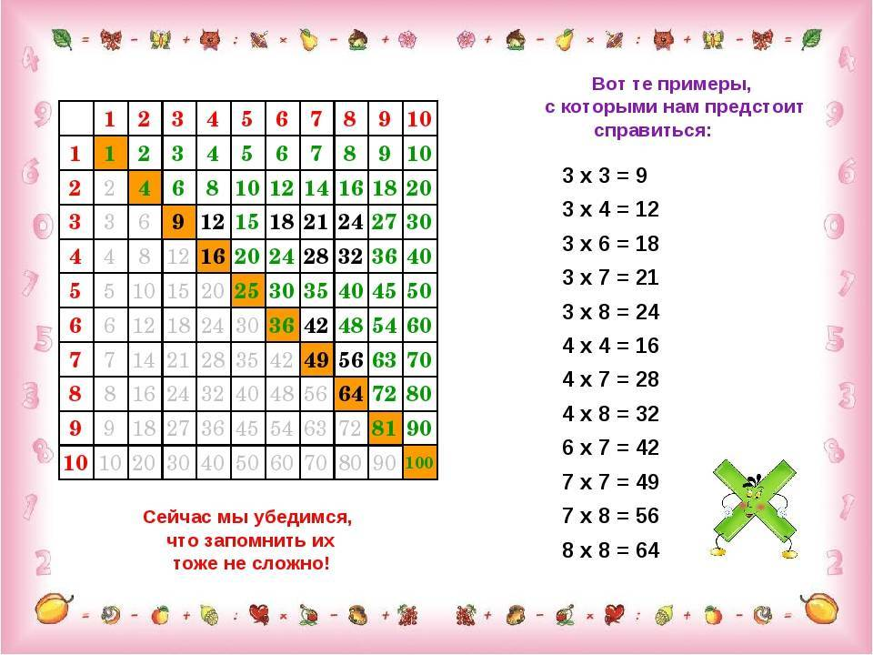 Как быстро объяснить ребенку таблицу умножения