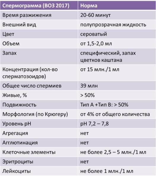 Морфология в спермограмме. спермограмма по крюгеру.