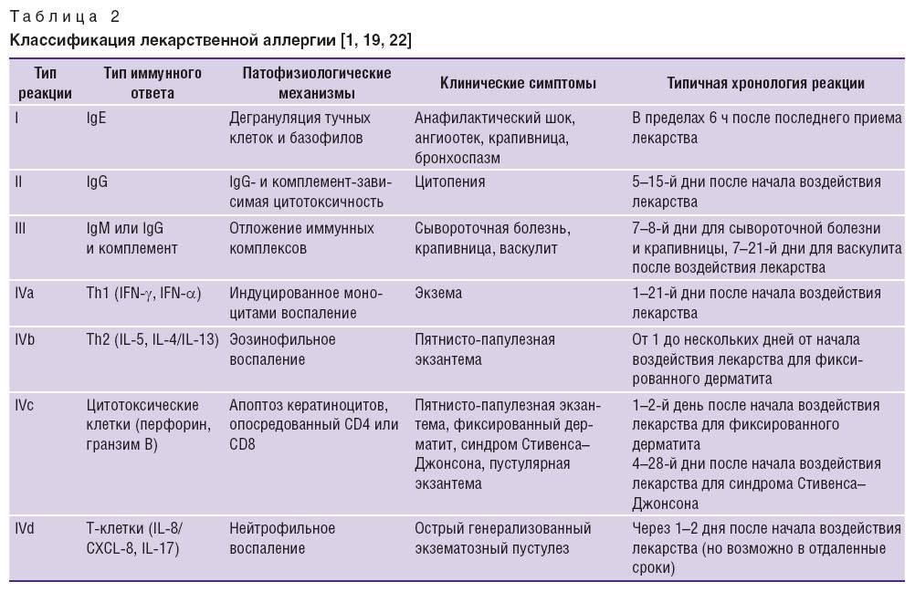 Лекарственная аллергия у детей - симптомы болезни, профилактика и лечение лекарственной аллергии у детей, причины заболевания и его диагностика на eurolab