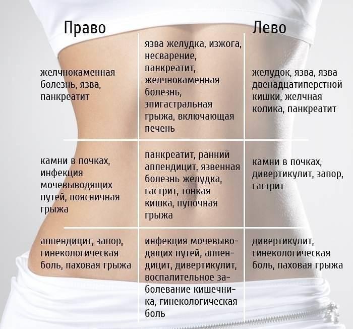 Покалывание внизу живота слева и справа при беременности