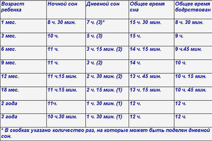 ➤ сколько спят новорожденные
