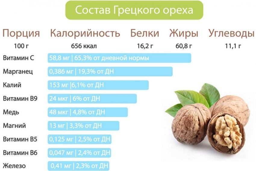 Орехи при грудном вскармливании: какие выбрать