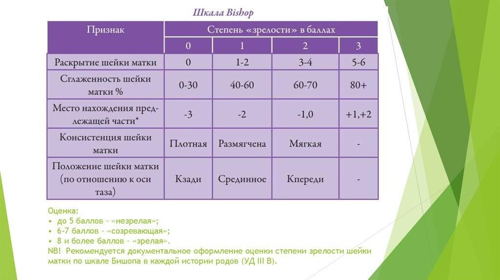 Лечение гиперплазии эндометрия | многопрофильная медицинская клиника
