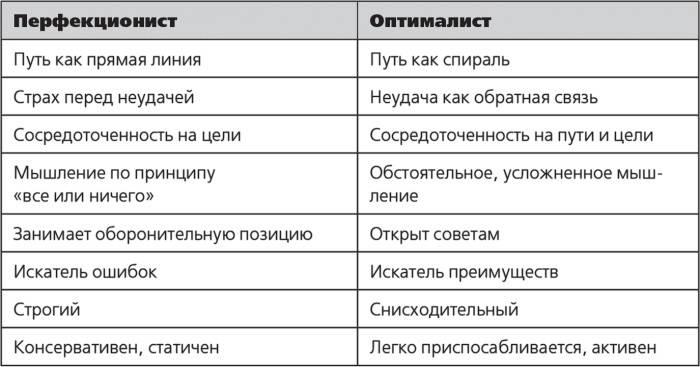 Языковой перфекционизм: только advanced! (или нет?) | skyteach