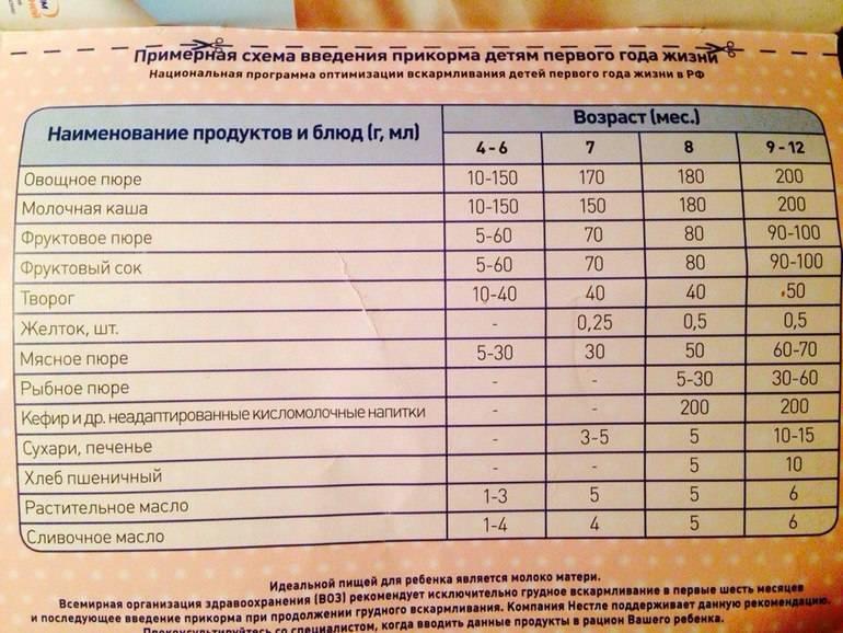 Первый прикорм – правила: как и когда вводить прикорм при грудном вскармливании - agulife.ru