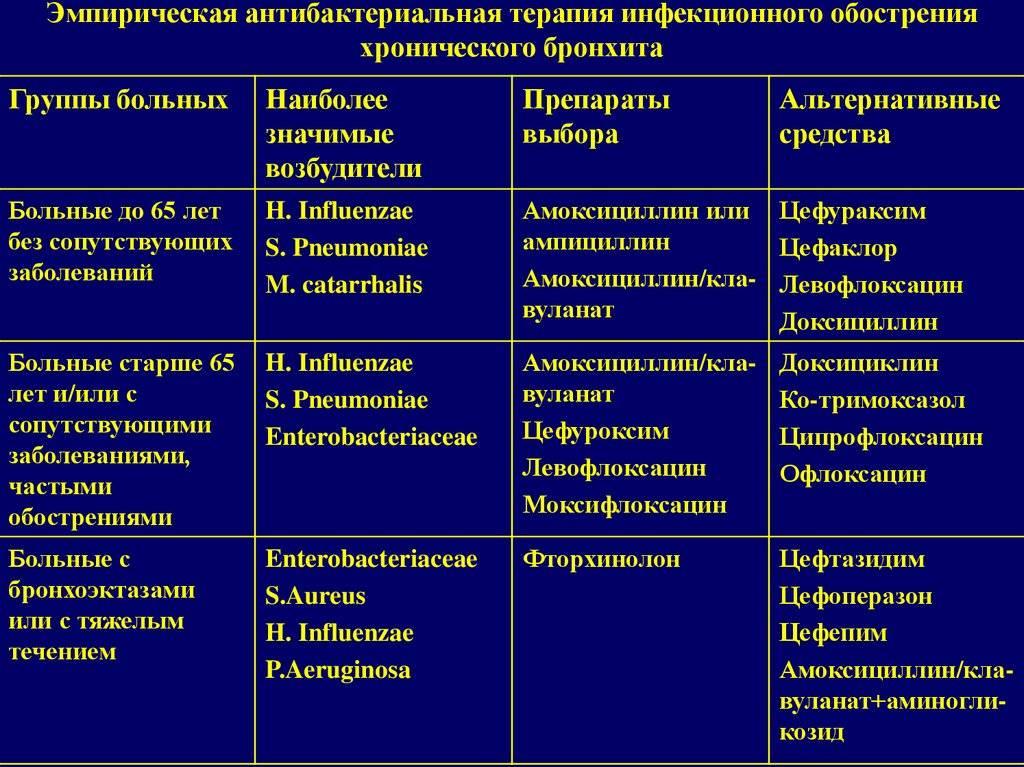 Медикаментозное лечение бронхита у взрослых: таблетки, сиропы, уколы