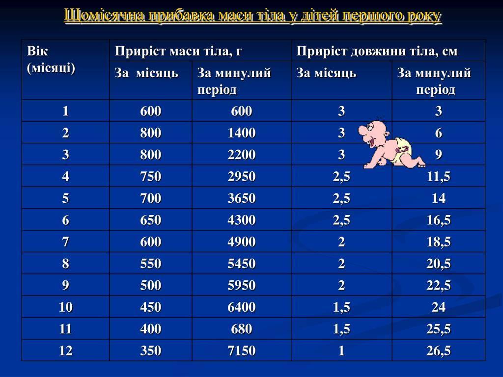 Норма прибавки веса у новорожденных по месяцам - таблица набора веса у грудничков