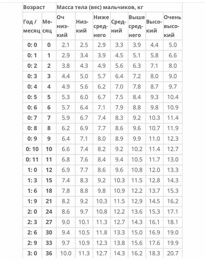 Таблица нормы роста и веса детей до 17 лет по годам, месяцам по данным воз