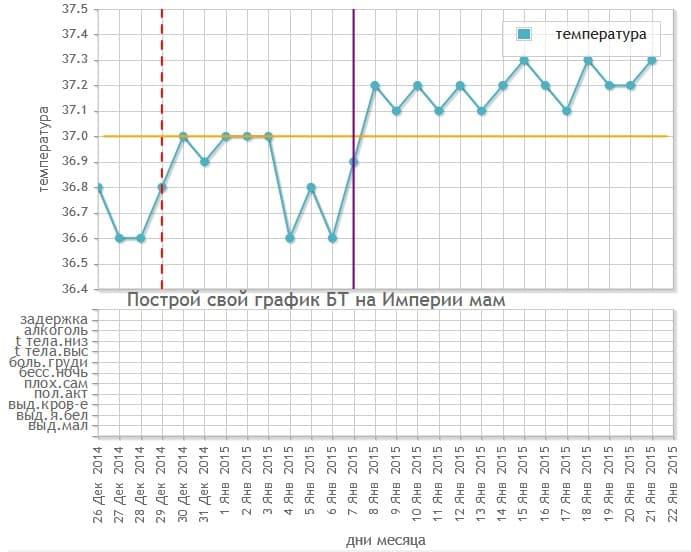 Базальная температура при задержке месячных | компетентно о здоровье на ilive