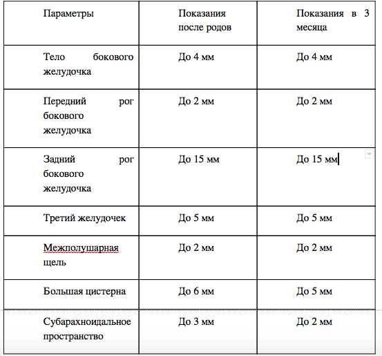 Нейросонография (нсг)