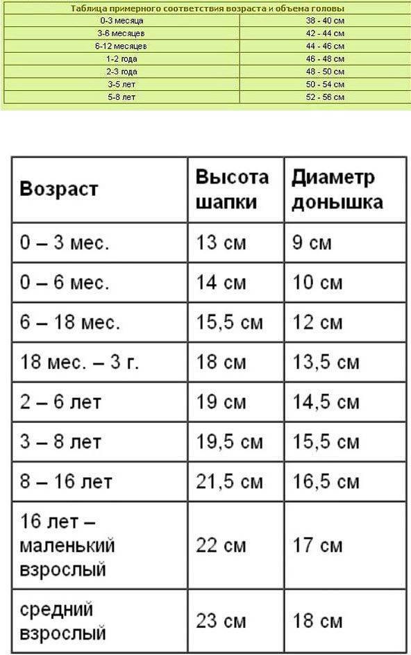 Размер шапки для детей - таблица по возрасту
