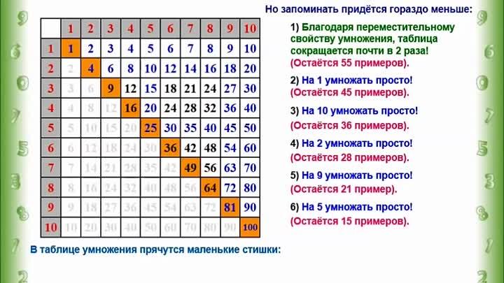 Быстро илегко учим сребенком таблицу умножения: как избежать самых распространенных ошибок вобучении ивыучить таблицу умножения без механического зазубривания