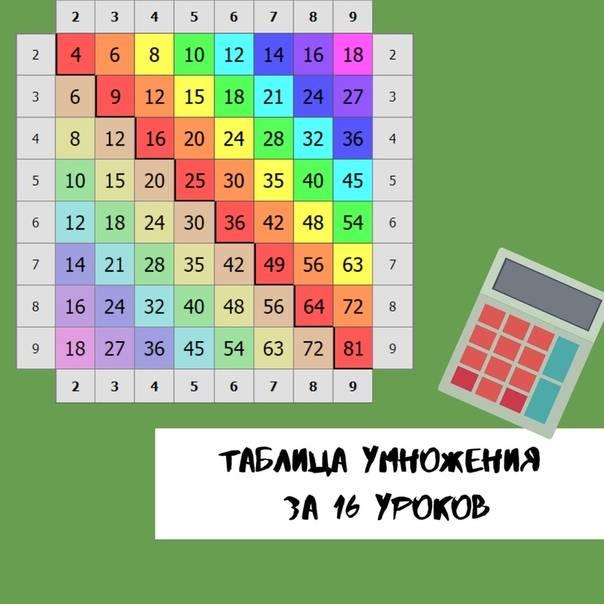 Простой способ выучить таблицу умножения ребенку- советы +видео