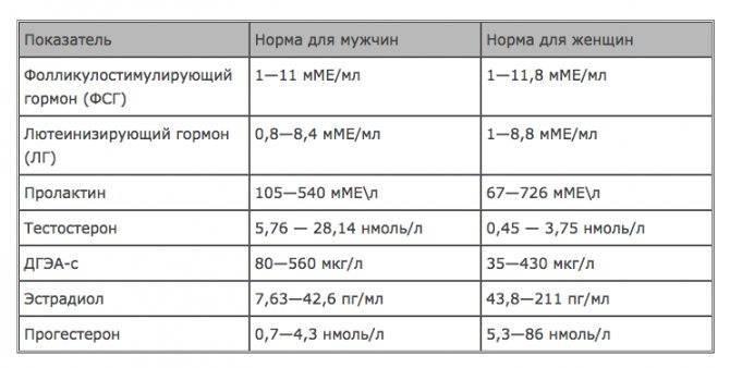 Половые гормоны: фсг, лг, пролактин, эстрогены, андрогены и другие