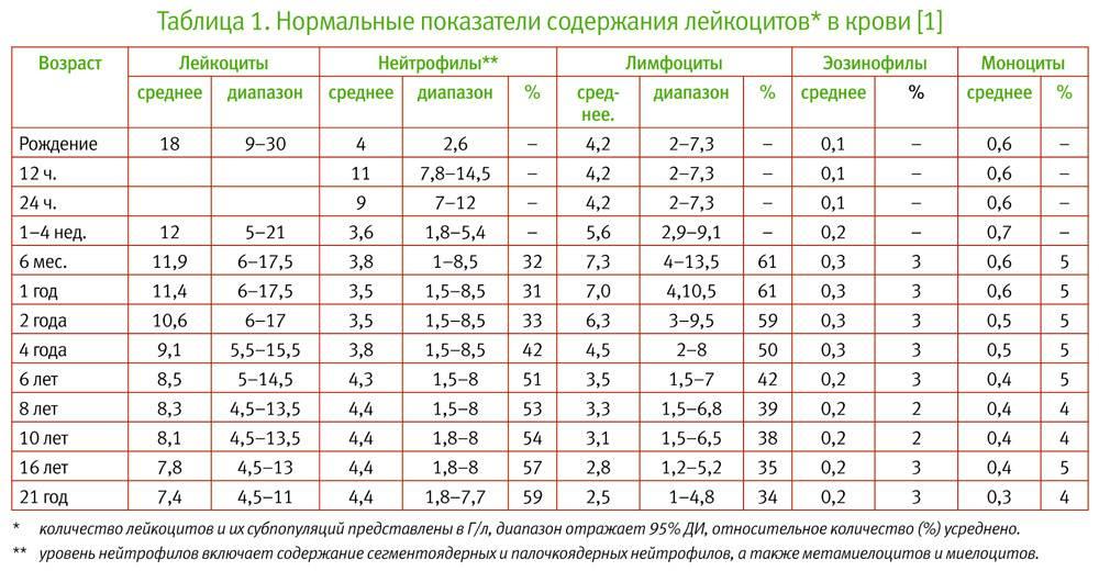 Расшифровка анализа крови таблица расшифровки анализов медицинских