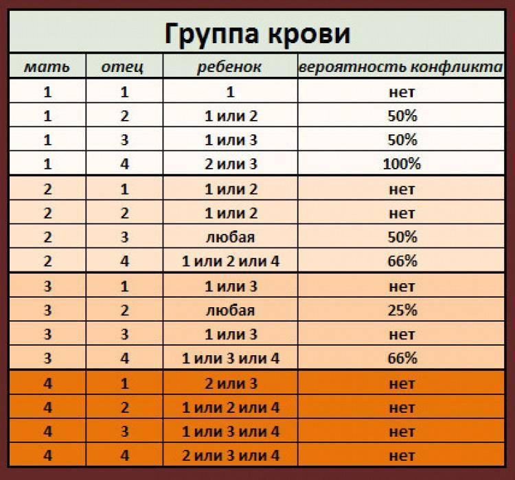 Совместимость групп крови для зачатия: ребенка, таблица резус-фактора будущего ребенка