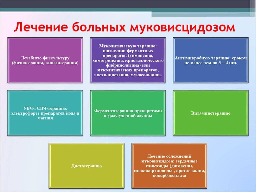 Муковисцидоз у детей - сибирский медицинский портал