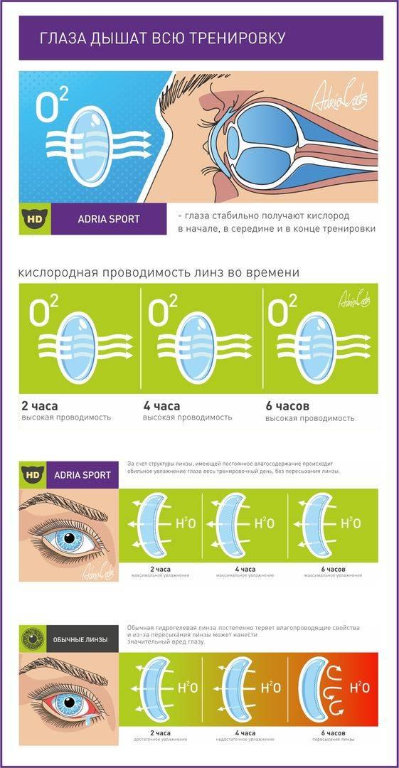 Можно ли подростку носить контактные линзы?