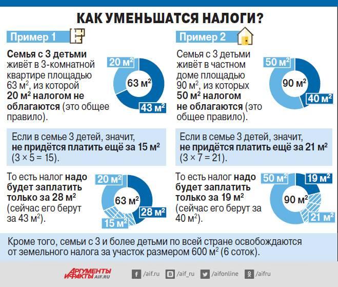 Какие льготы для многодетных семей в 2021 году в москве