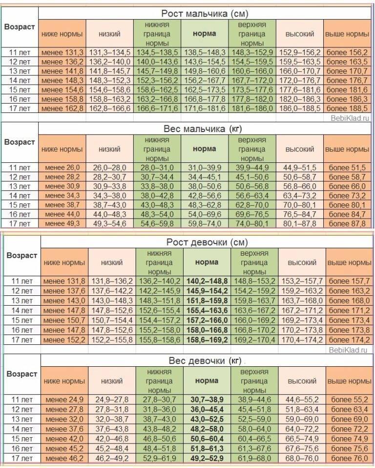 Калькулятор роста и веса ребенка от 1 до 17-ти лет - похудейкина