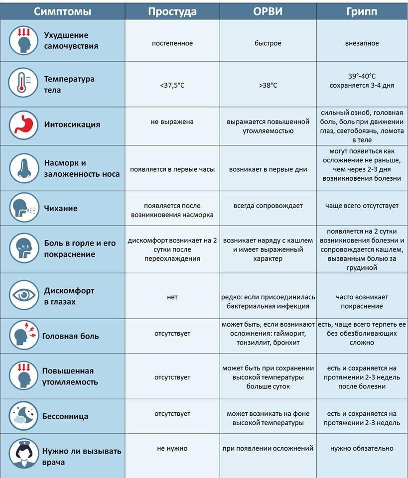 Как отличить опасную детскую инфекцию от обычной простуды или орви?