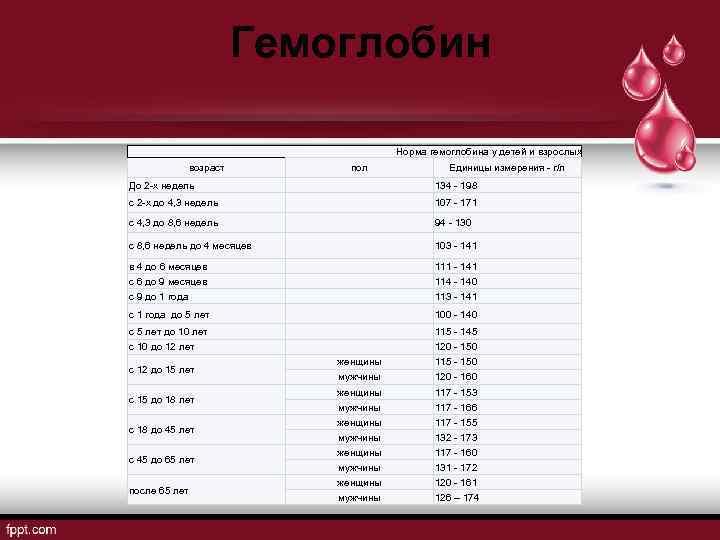 Гемоглобин в крови: норма, таблица по возрасту