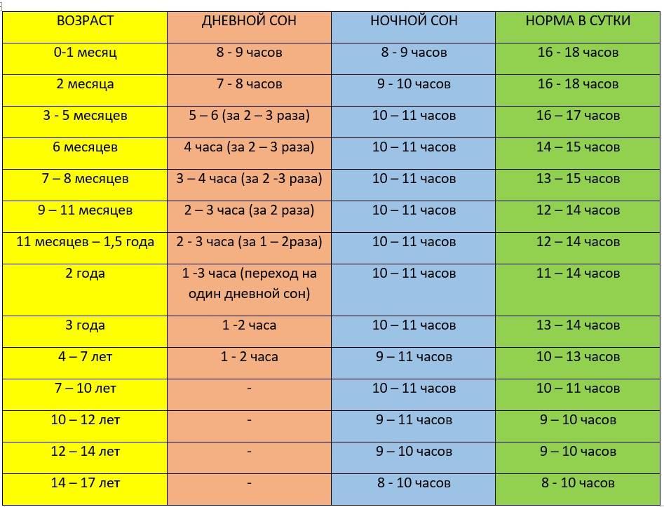 Распорядок дня новорожденного в 3 месяца