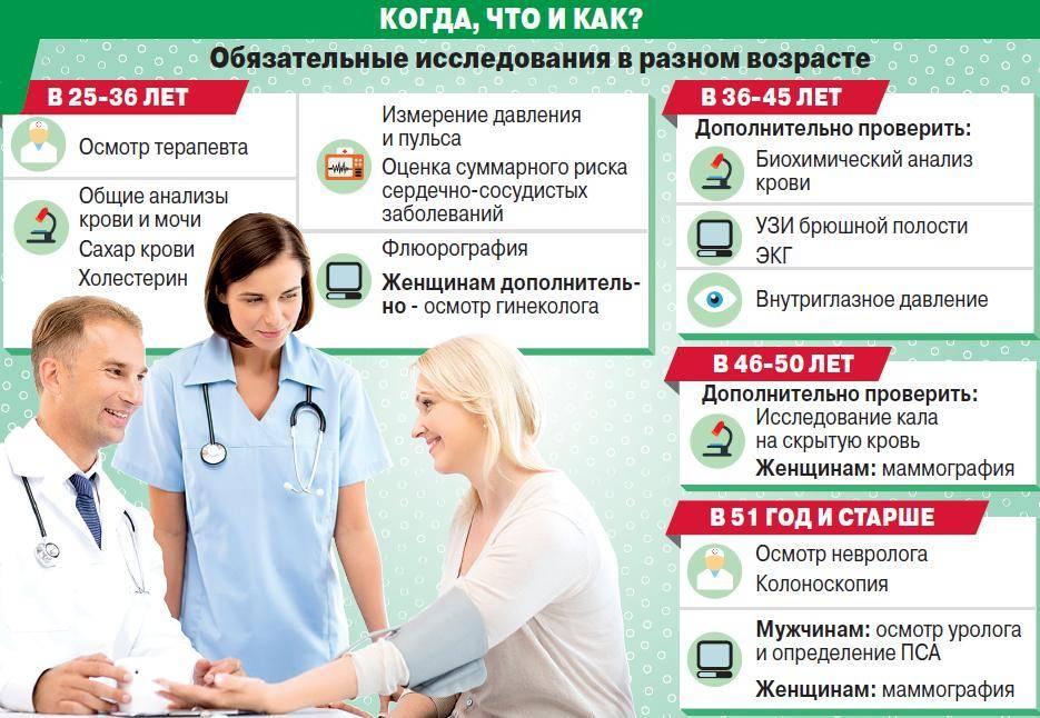Рекомендации пациентам для сдачи анализов крови из вены советы для пациентов по сдаче анализов советы пациентам
