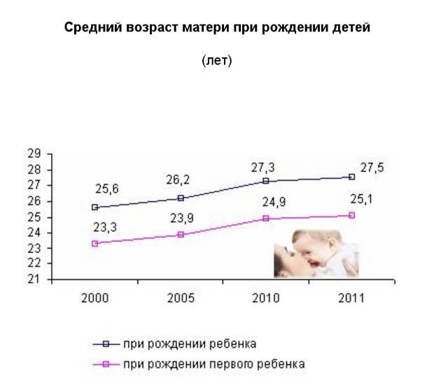 Оптимальный возраст у девушек для первого рождения ребёнка